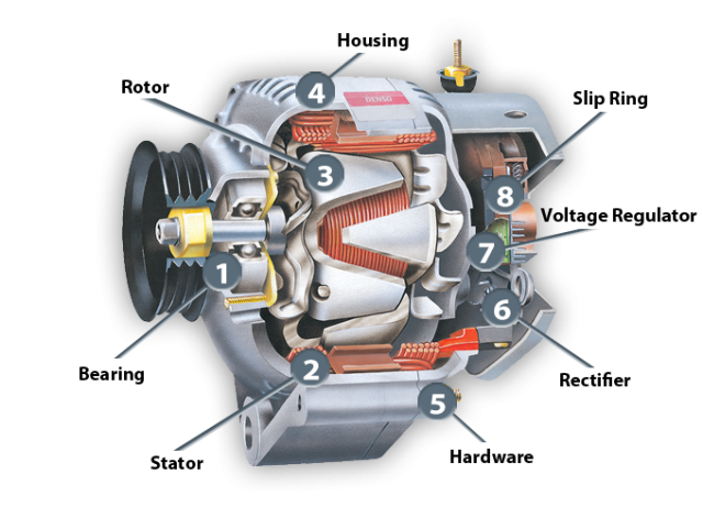 Everything About Car Alternators